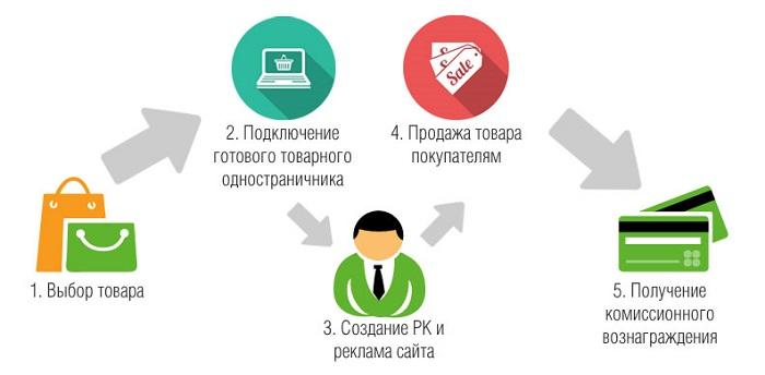 схема продажи в интернете
