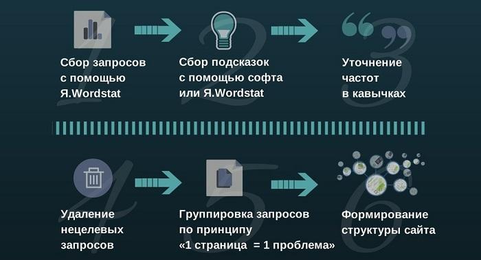 правила создания семантического ядра